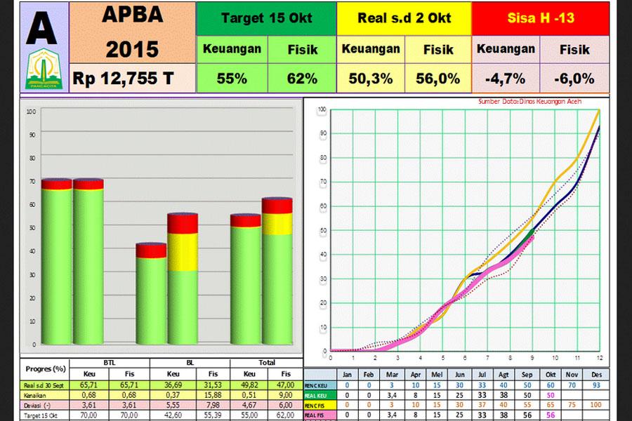 Data Serapan APBA 2015